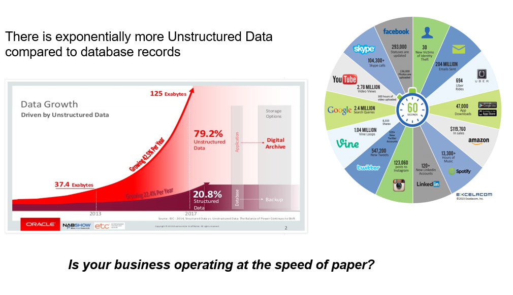 'The is Exponentially More Unstructured Data Compared to Database Records' Data Growth and Pie Chart